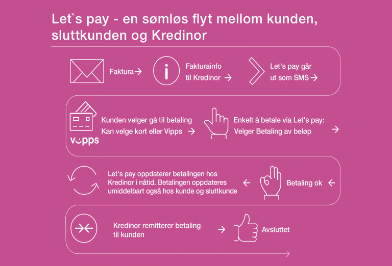 Flytskjema Let's Pay